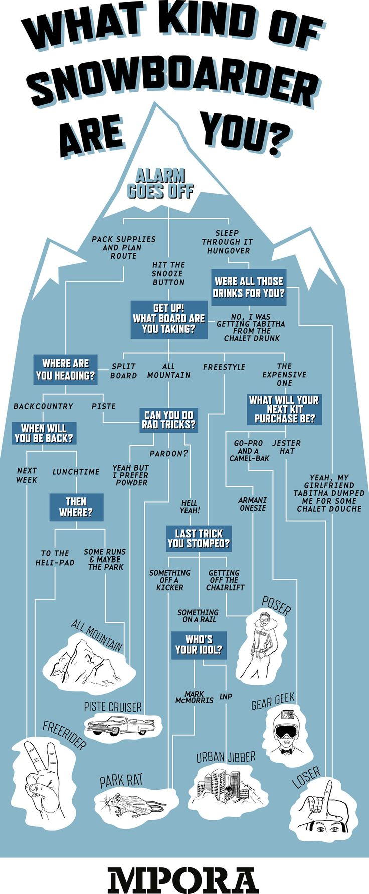 what kind of snowboarder are you infographic