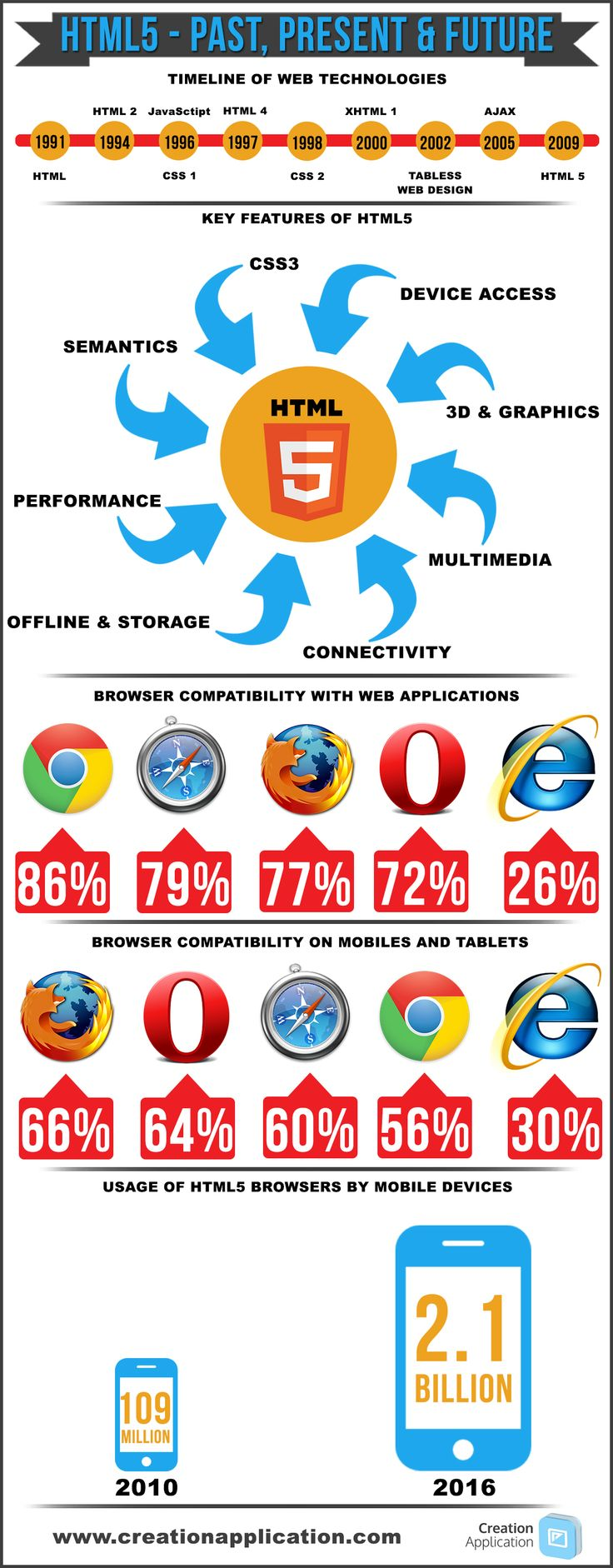 From all projects we delivered in 2013 only 15% were delivered in HTML5 but this looks like it will increase in 2014. As browser compatibility & capab