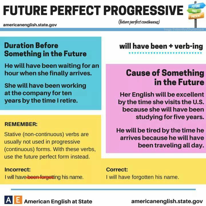 Esercizi di inglese - il future perfect continuous