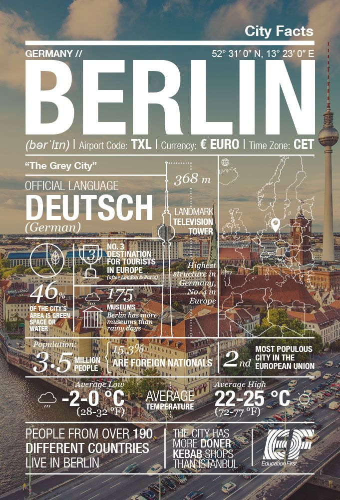 Berlin City infographics http://equator.eftours.com/the-ef-passport/most-popular-destinations/germany/city-facts-infographic-berlin