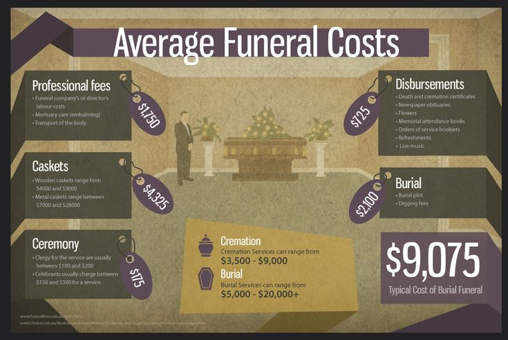Get Help with Funeral Costs Through Crowdfunding • Compassionate Crowdfunding…