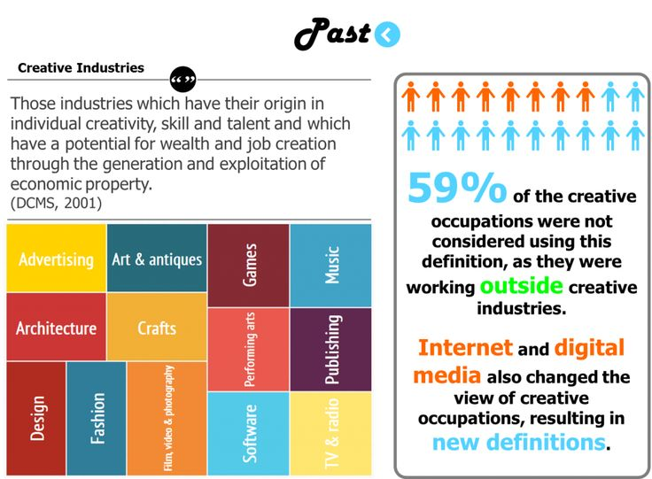 Infographic Ideas infographics definition : 1000+ images about Creative Industries on Pinterest | Ibm ...