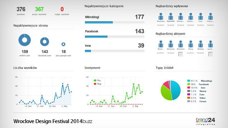 Lubimy patrzeć jak nam rośnie BUZZ. Liczy to nam @Brand24app. Thanks. @socialmemos :) #design #wroclaw