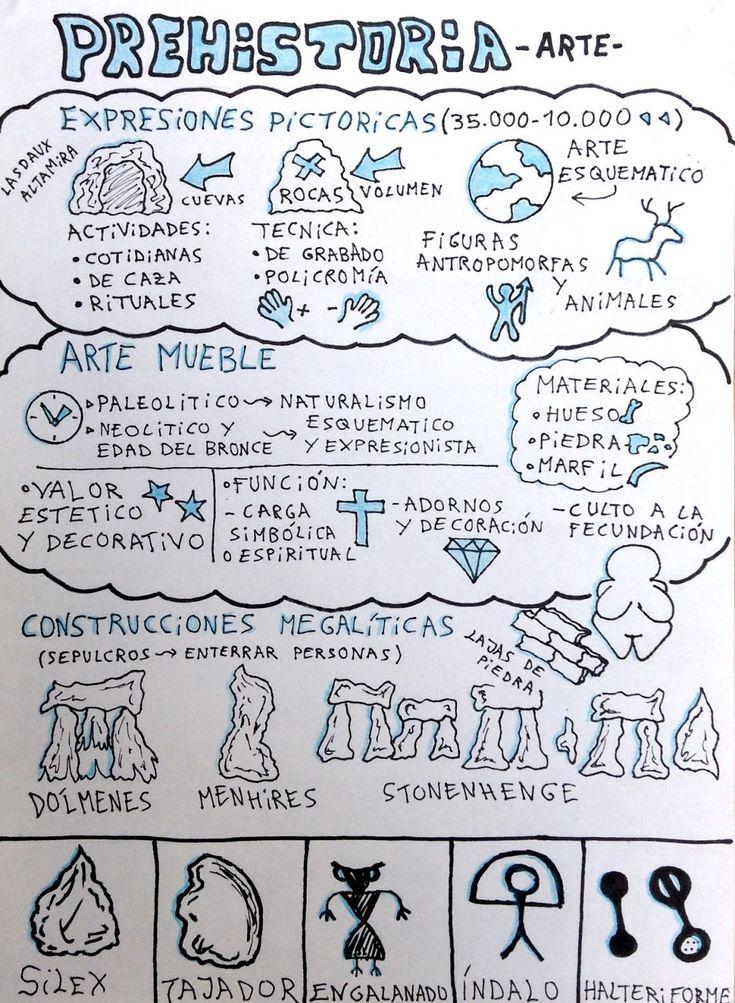 EnREDar y aprender: Mapas visuales #Prehistora y Altamira
