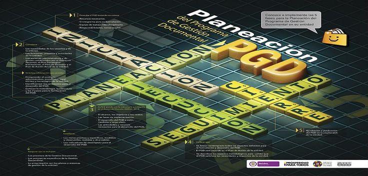 Fases para la planeación del Programa de Gestión Documental