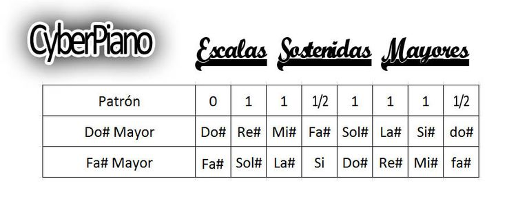 Escalas+Sostenidas+Mayores.jpg (873×343)