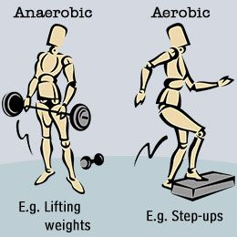 Examples of aerobic and anaerobic exercise