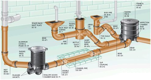 sewer pipes and fittings