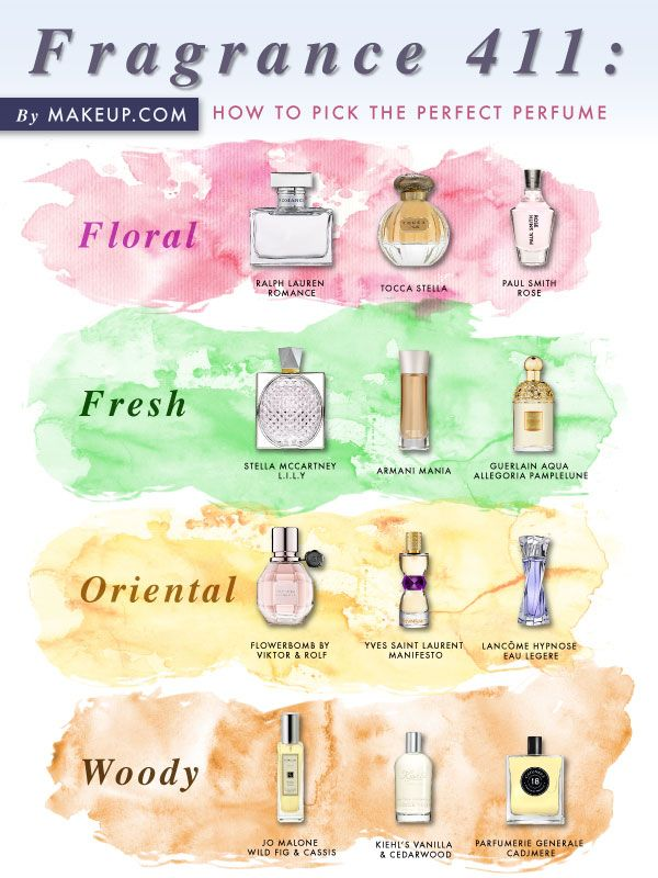 Curious about what perfume you would like best? Look no further than this helpful guide on how to select the right fragrance for you.