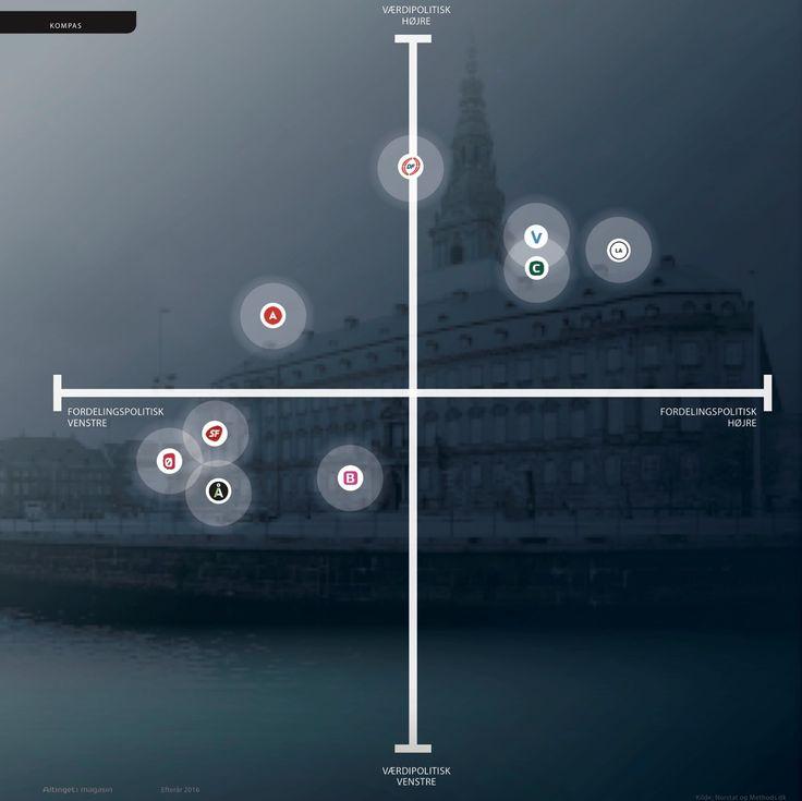 Her er det nye politiske kompas - Altinget - Alt om politik