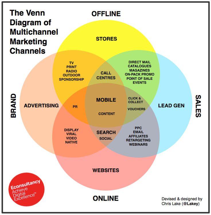 The Venn Diagram of Multichannel Marketing Channels