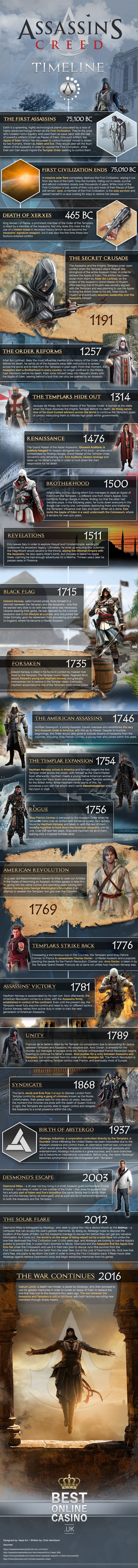 #assassins #assassinscreed #history #assassinscreedgame #assassinscreedtimeline