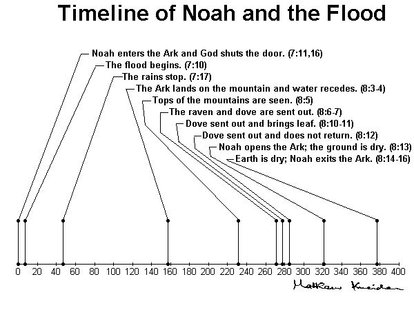 a study of the flood of genesis The story of noah's ark and the flood is found in genesis 6:1-11:32  according to the life application bible study notes, this is the same ratio.