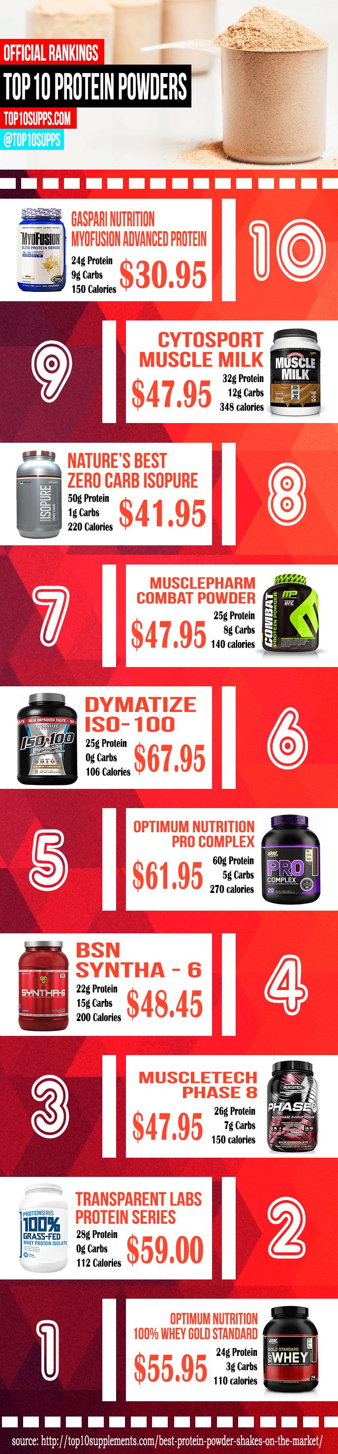 The Best Protein Powders Infographic