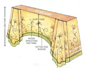 A Pelmet is a decorative, stiffened valance, which may be flat or have stiffened sections or fancy shapes. A pelmet is always stiffened and interlined to avoid sagging and rippling. Welting and borders are often used to accentuate the shape of the pelmet. A pelmet can be used in combination with jabots, cascades, tails, swags, or flags.