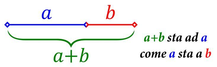Sezione aurea a+b