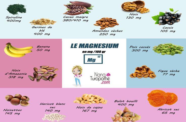 Mes Mémos Naturos – Le magnésium