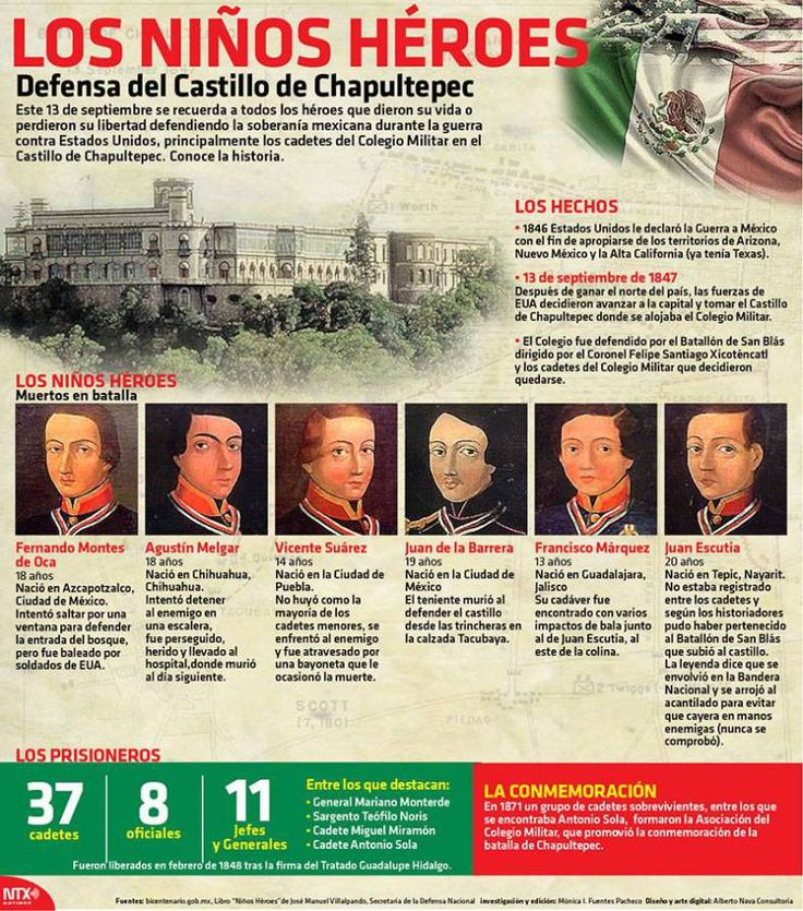 Infografia Los Niños Heroes defensa del Castillo de Chapultepec @Candidman