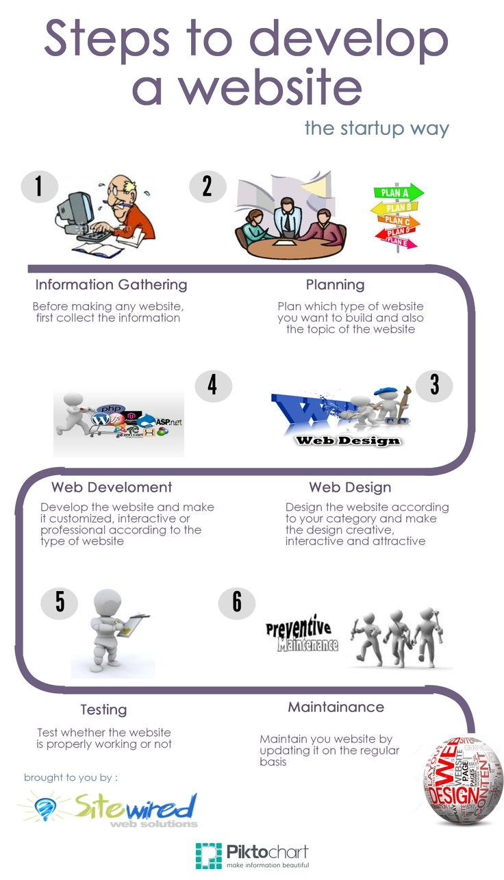 Before designing and developing a website, There are various stages that need to be followed.