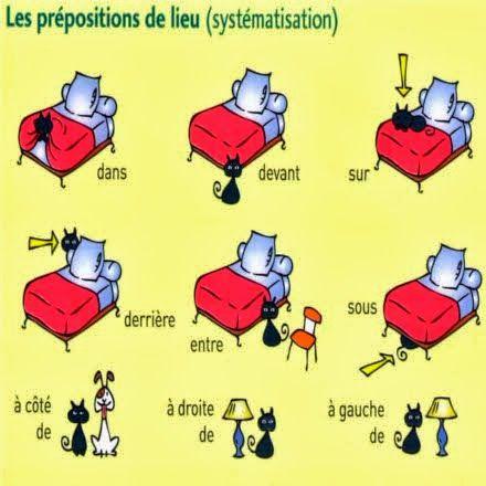 Las preposiciones de lugar en el idioma francés nos permiten indicar la posición o el lugar donde se encuentra ubicada un objeto o sustantivo.