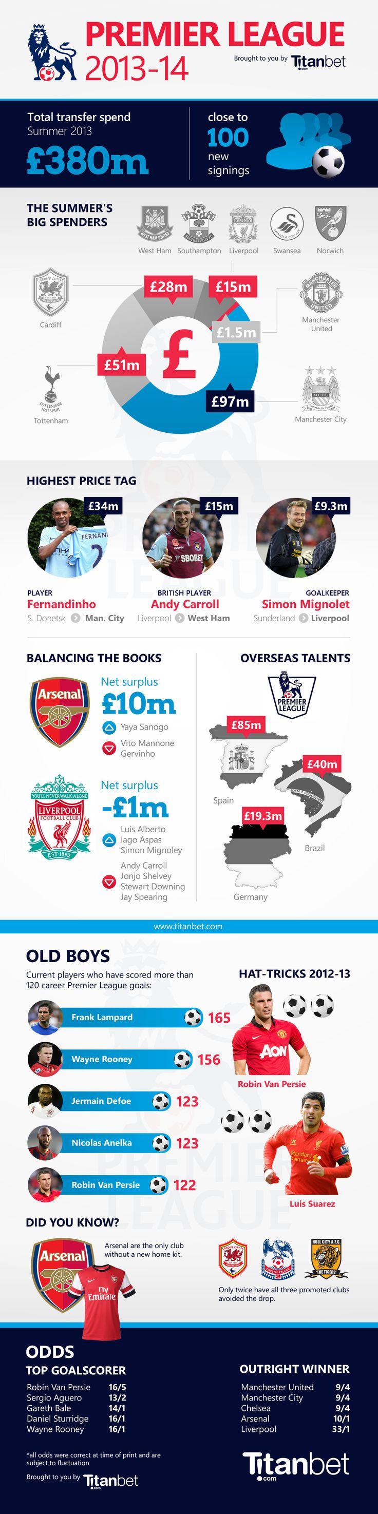 Infographics - Barclays Premier League 2013-14 Season Preview