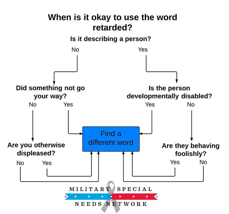 Spread the Word to End the Word! For more info, visit www - flow chart format in word