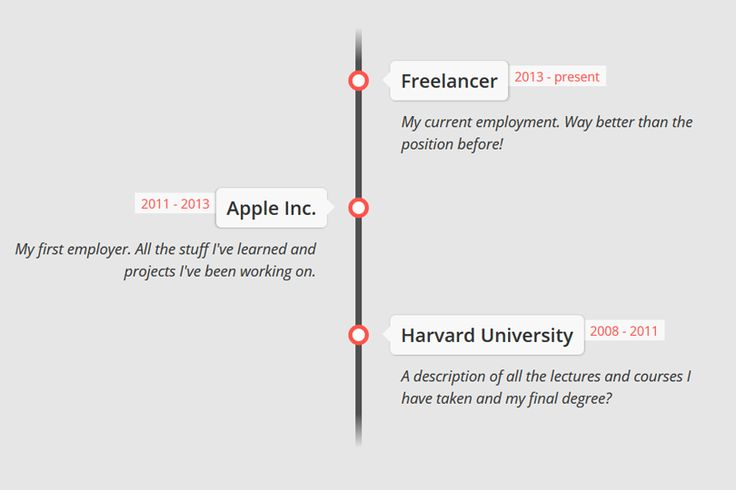 HTML and CSS timeline template. Made by Geoffrey Gazet. Demo and download code (*zip).