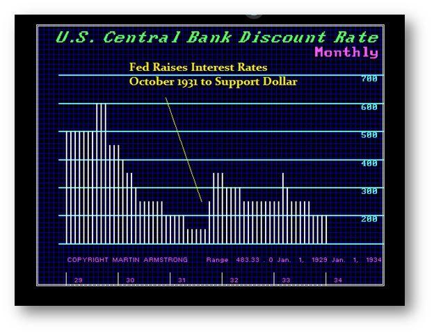 Quantity Theory of Money (QTM) & Its Failure | Armstrong Economics