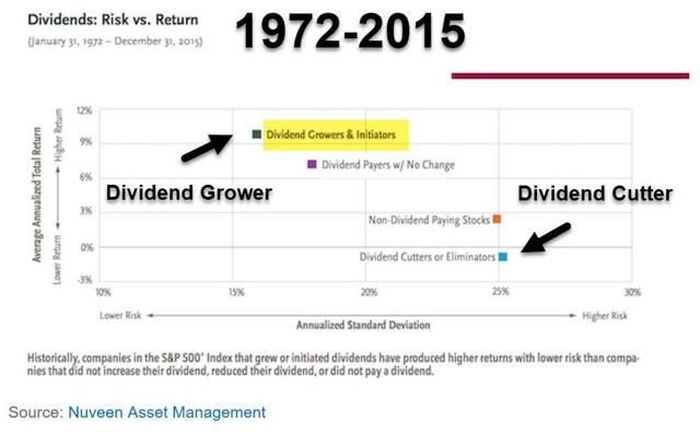 Get Rich By Owning Reits With Growing Dividends Seeking Alpha How To Get Rich Dividend