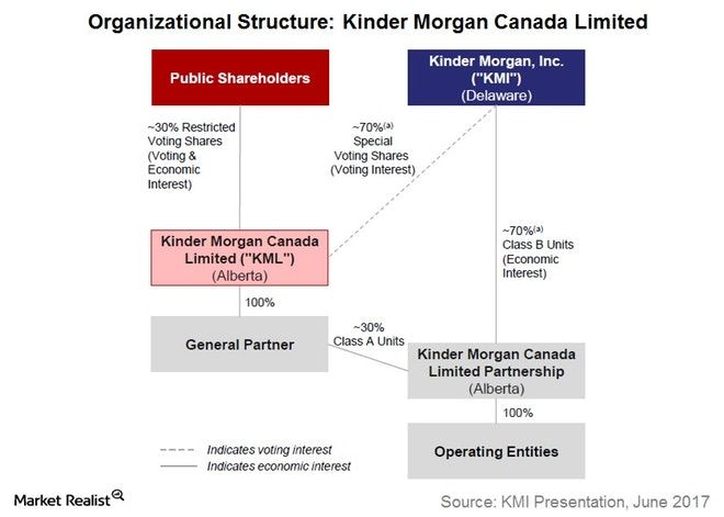 Must-Know: Kinder Morgan's Canada Segment's Structure