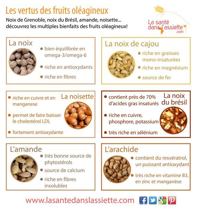 La Santé dans l'Assiette: Fiche pratique - Les vertus des fruits oléagineux