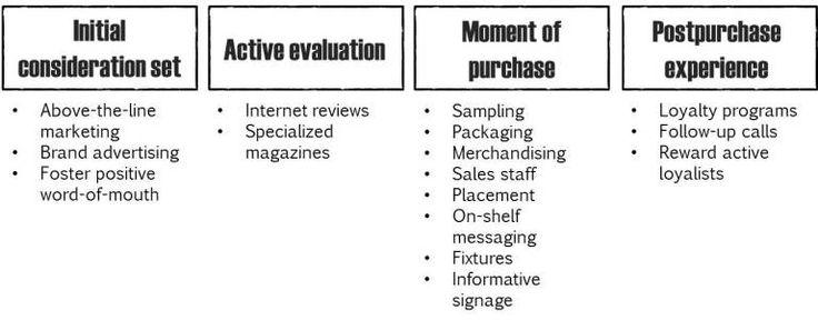 инструменты вдоль четырех этапов потребительского решения путешествия