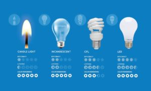 Low Energy Light Bulb Wattage Comparison