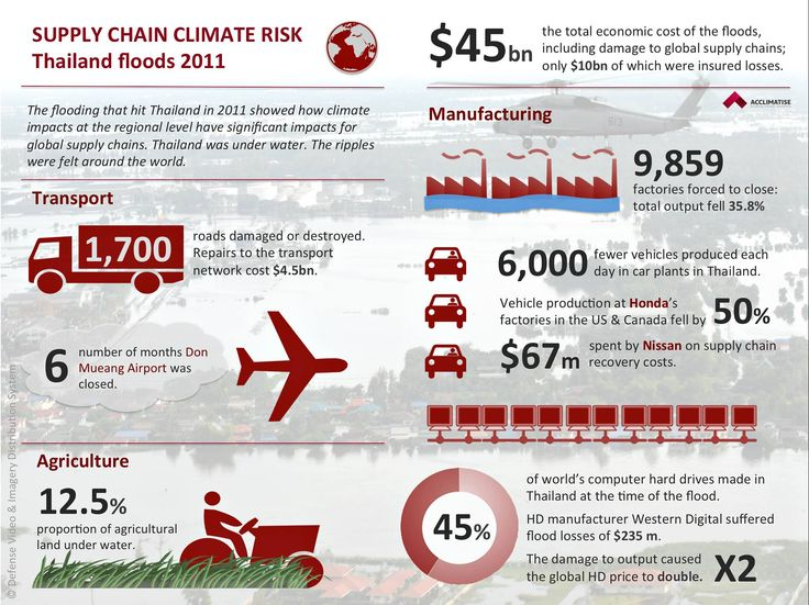 Counting the cost of Climate change risks - Thailand a case study #csr #susty #sustainability