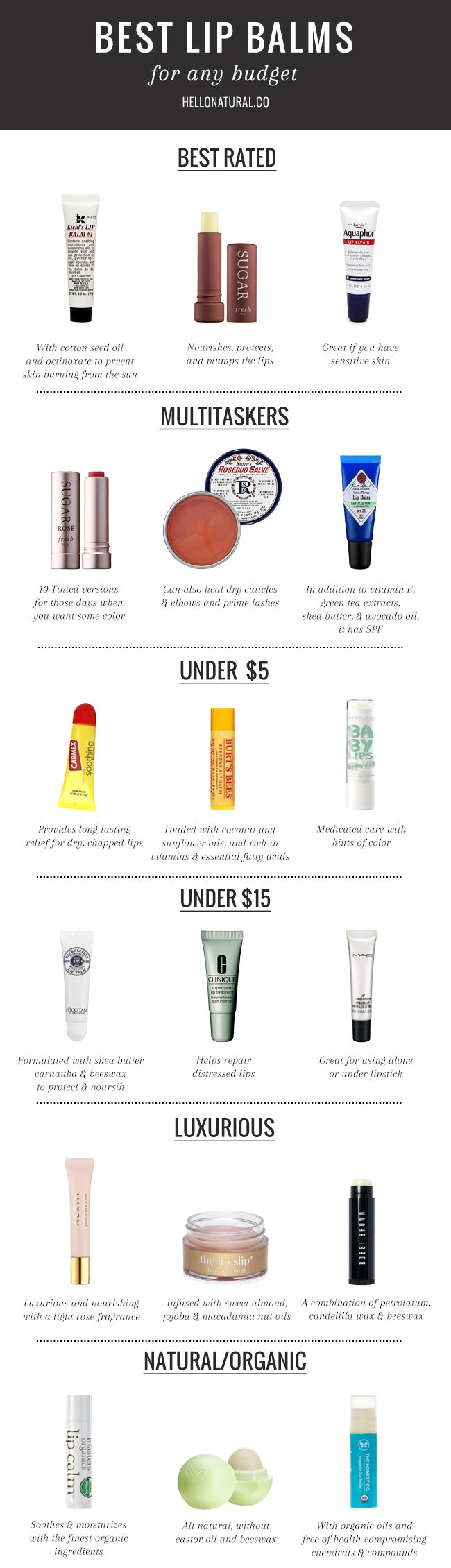 The Best Lip Balms for Any Budget | http://hellonatural.co/best-lip-balms-budget/