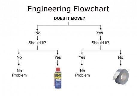 Engineering Flowchart - WD-40 vs Duct Tape | Funny | Engineering humor, Funny, Funny pictures
