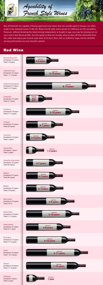 Cuanto tiempo guardar el vino según la variedad.