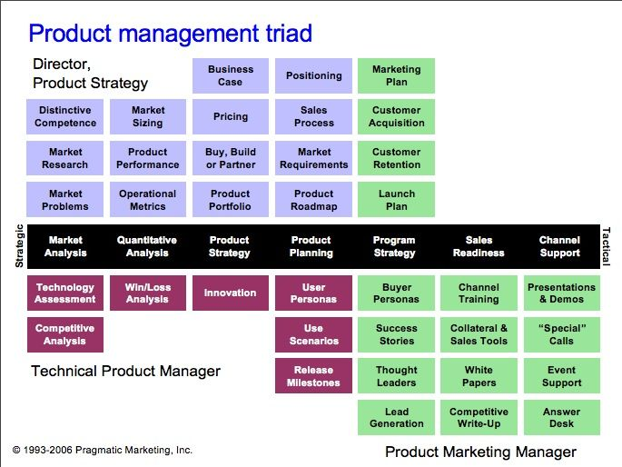 Product Management Triad infographic.