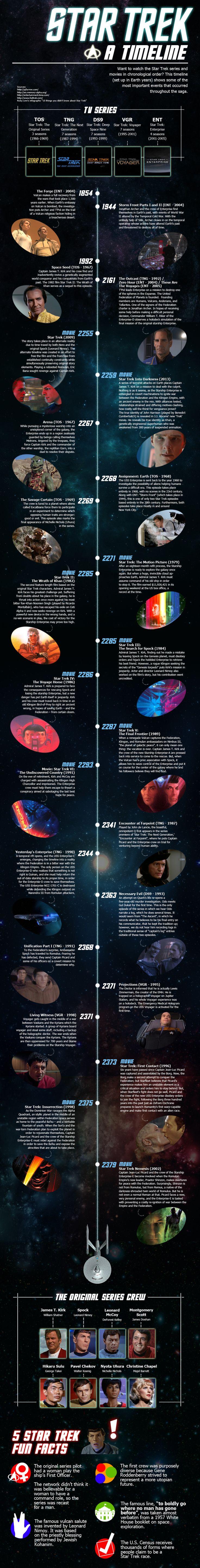Star Trek Episodes Timeline http://cabletelevisionbundles.s9.com/star-trek-episodes.html