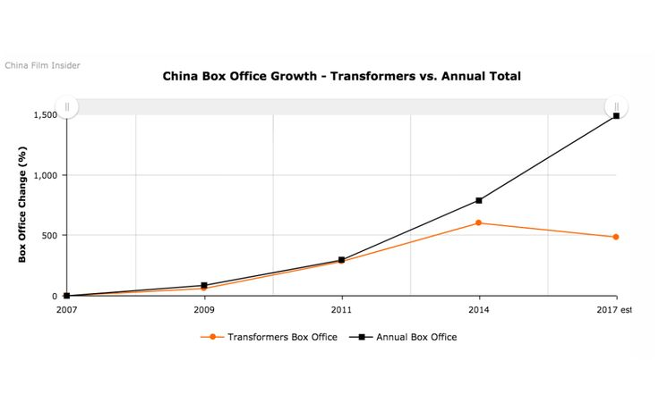 Theprojected $250 million finish for Transformers: The Last Knight in China may appear healthy in Paramount's books, but its significant decline from 2014's Age of Extinction signals a change in fortune not only for China's most lucrative franchise, but Hollywood franchises in general.