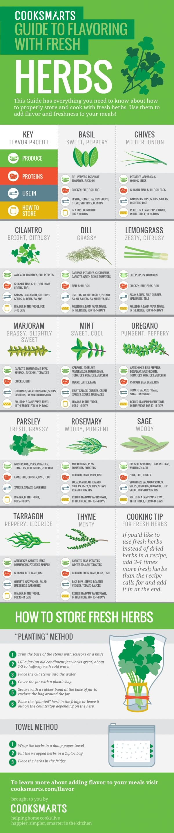 42 Cheat Sheet Infographics to Turn You into a Star Chef ...