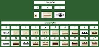 Resultado de imagen para numeros mayas