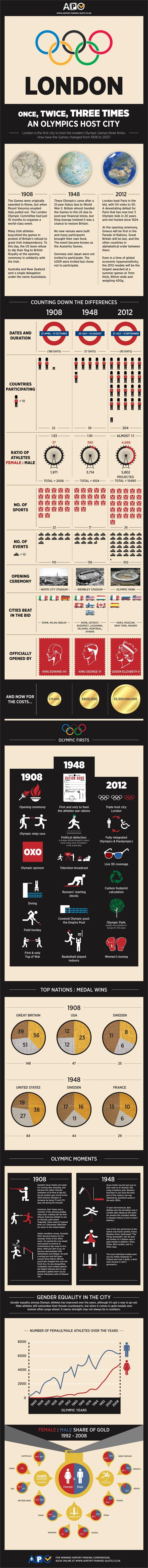 London Olympics 2012 Infographic