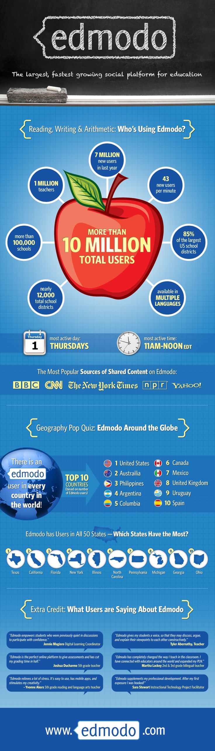 I've been using Edmodo since 2007 with my students and each day the platform gets better and better.