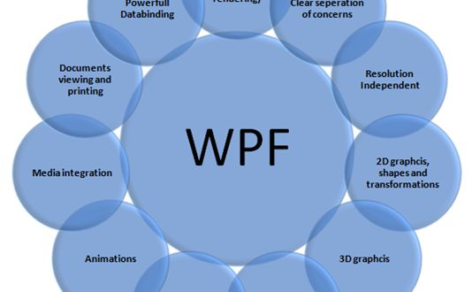 How to create an Application by Using Windows Presentation Foundation (WPF) - TechAgeLabs