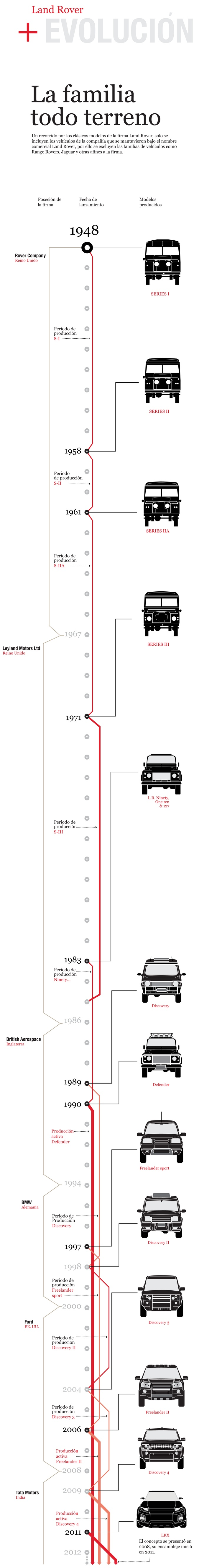 LandRover Time Line 1948-2011. Strangely misses out Range Rovers but includes the Evoque concept car.