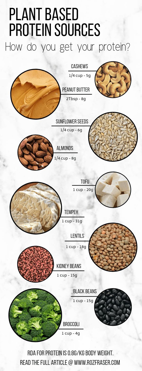 Where do you get your protein? – www.rozfraser.com | Plant based protein sources…