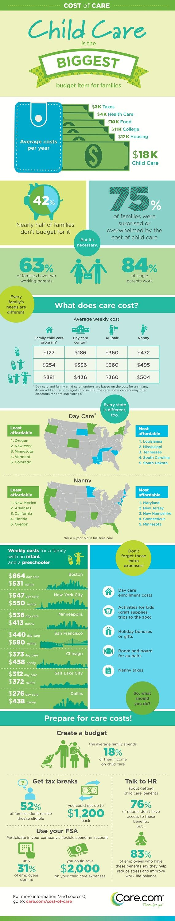 How Much Does Child Care Cost? From nanny to au pair to day care. Learn about your different care options, what they mean for your wallet and how you can save money from care.com.