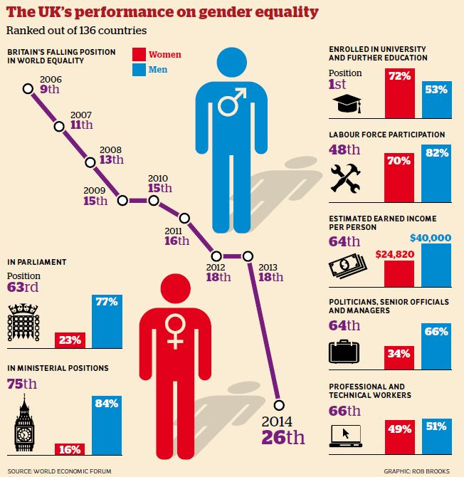 Equality >> Gender equality in UK   SCLY1 Families and Households   Pinterest
