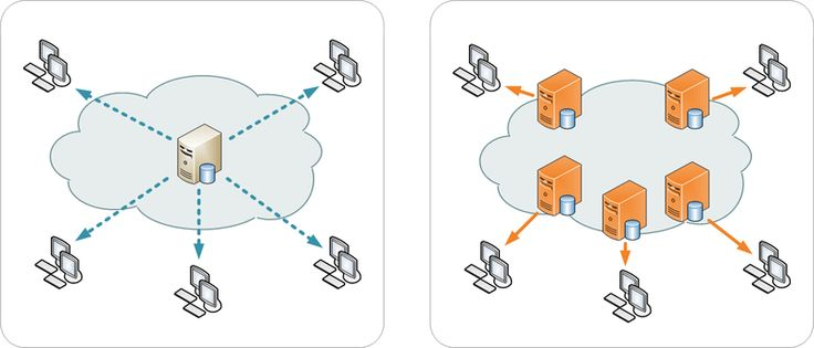 What is Content Delivery Network and Why Should You Use It For Your Blog? - Soloblogger